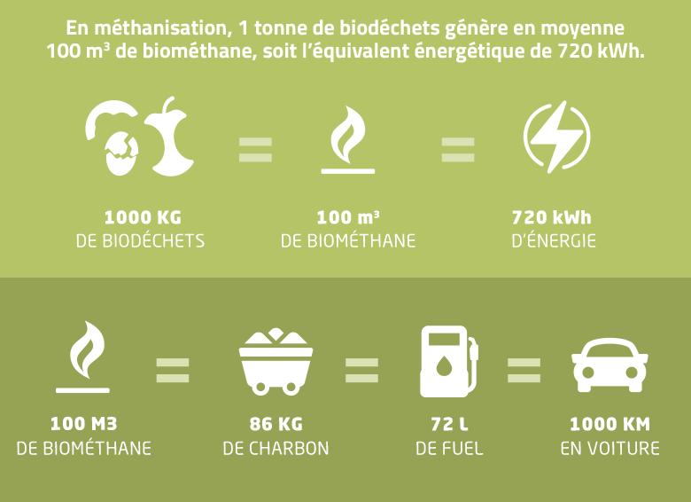 Biodéchets et valorisation - Pour produire de l'énergie