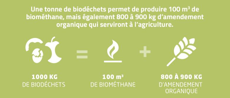 Biodéchets et valorisation - Pour produire des fertilisants