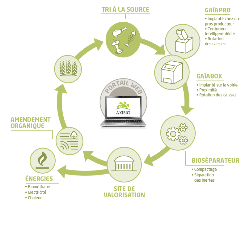 Bioseparation écosystème