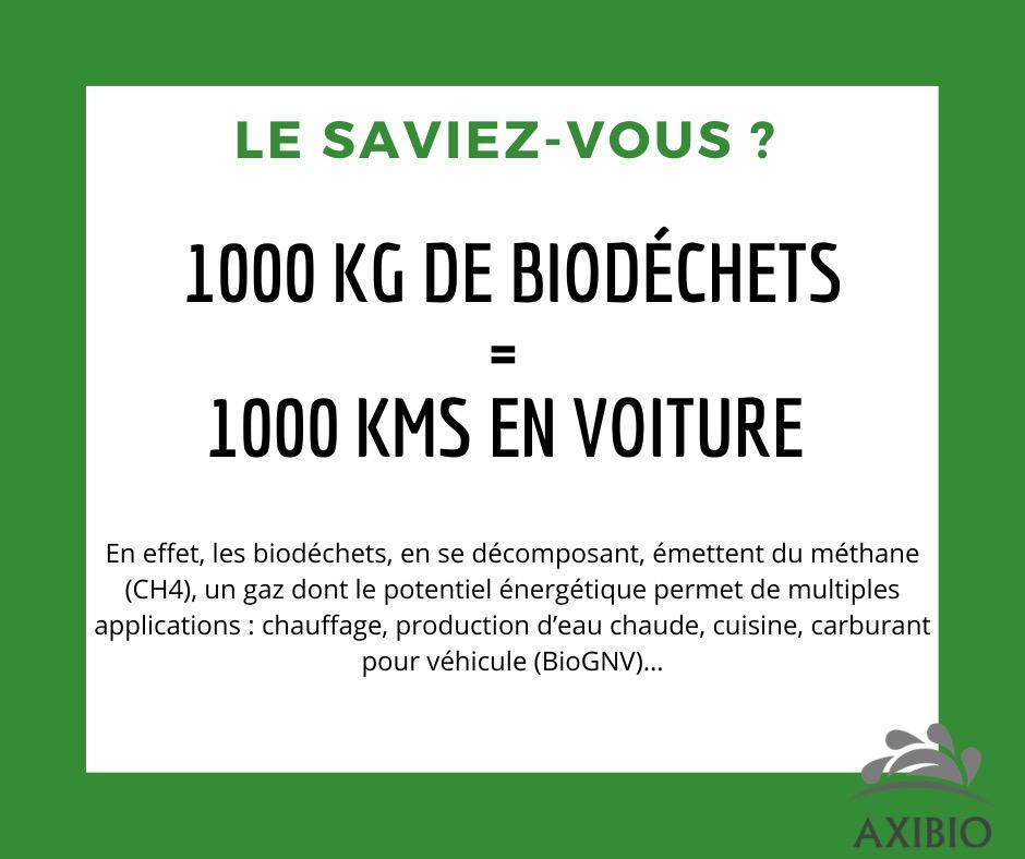 Biodéchets, Le saviez-vous ,valorisation