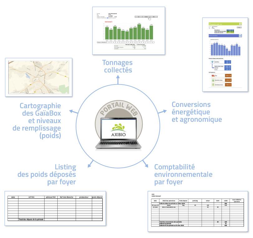Collectivités contrôle d'accès GaïaPass