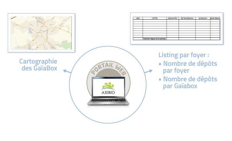 Collectivités contrôle d'accès GreenPass