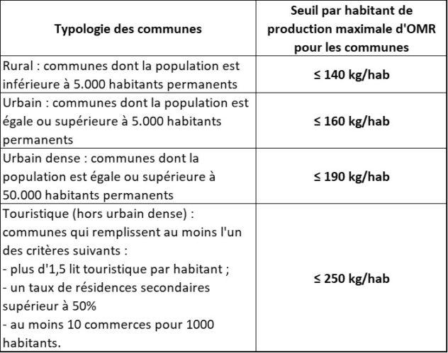 Seuil par habitant de production maximale d'OMR pour les communes par rapport à la typologie des communes